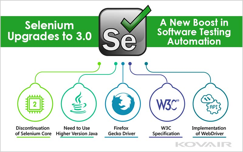 Selenium 3.0