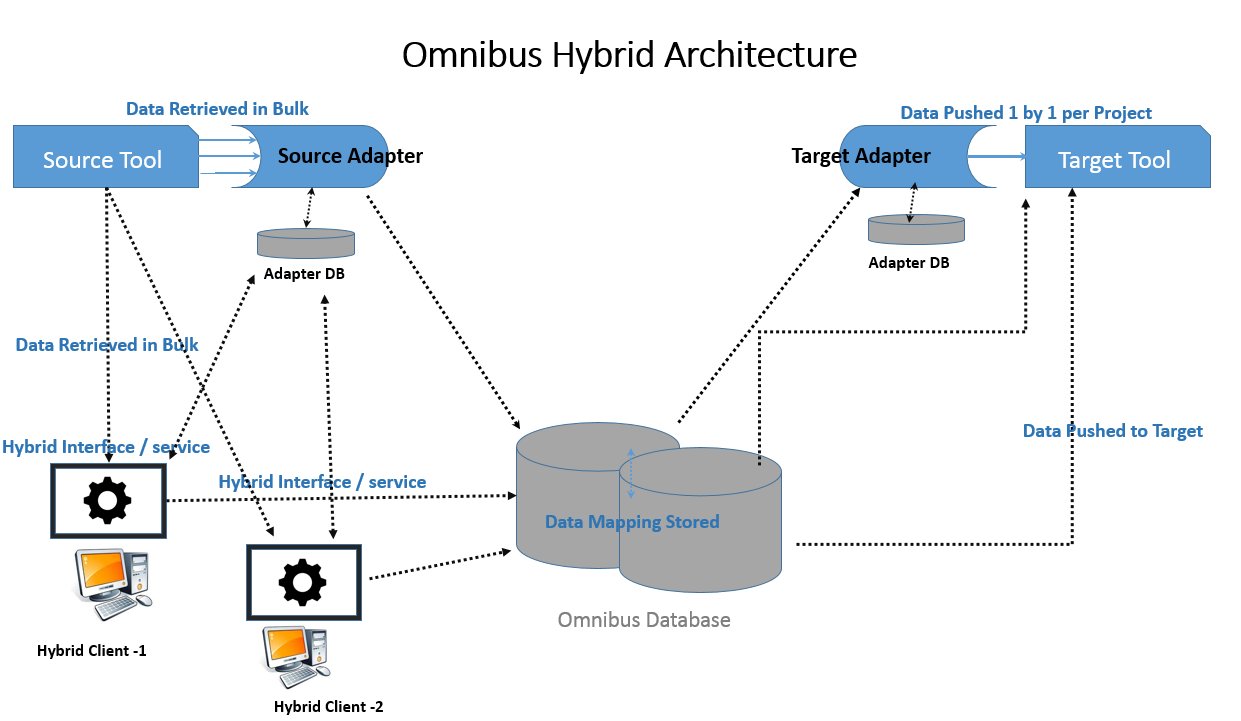 Omnibus Integration platform
