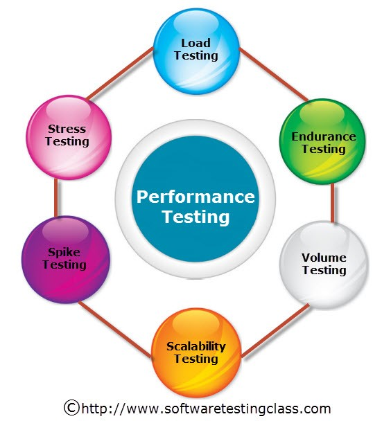 6 Popular Types of Performance Testing in Software Development