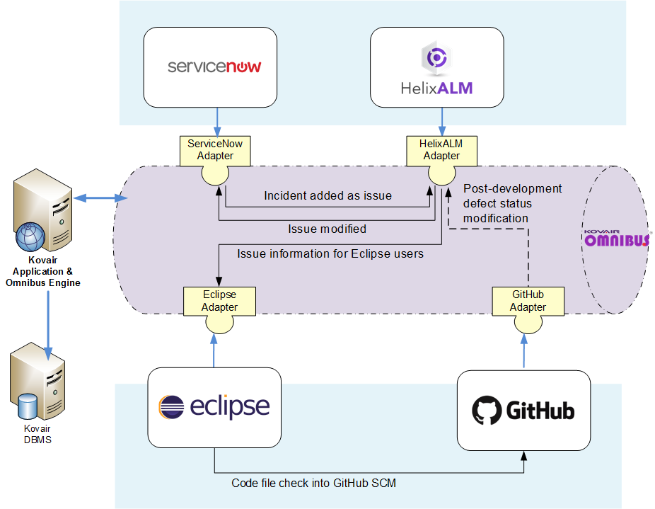 integrating Helix ALM