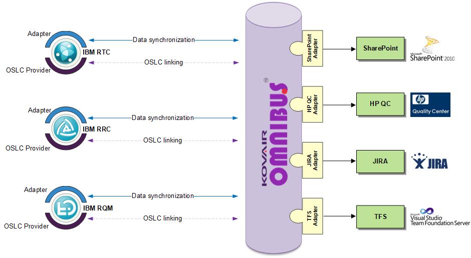 Kovair provides OSLC interface