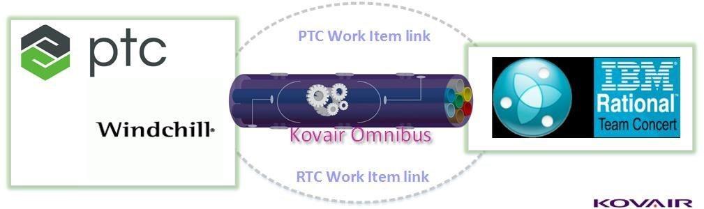 Kovair OSLC Bridges the Gap Between PLM and CLM Users