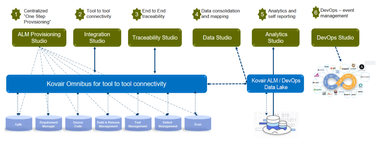 Integrated Applications Lifecycle Management with DevOps