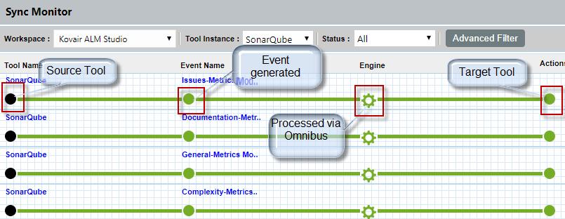 Tools Integration Challenges Affecting Your DevOps Process