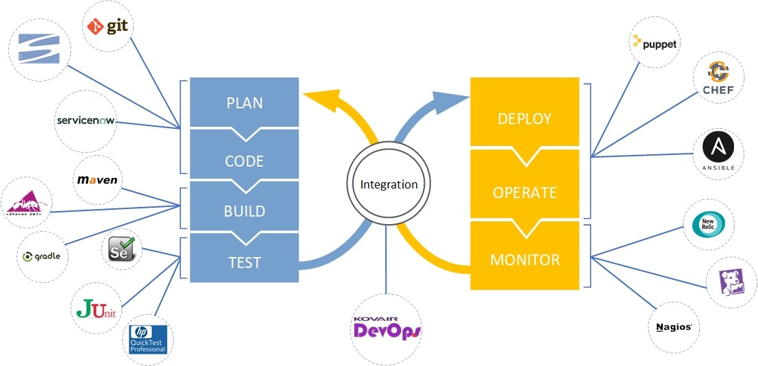 DevOps configuration plan