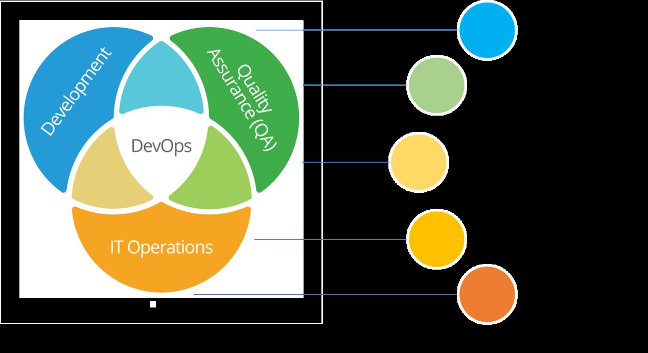 5 Steps to Implement DevOps in Your Organization - Kovair Blog
