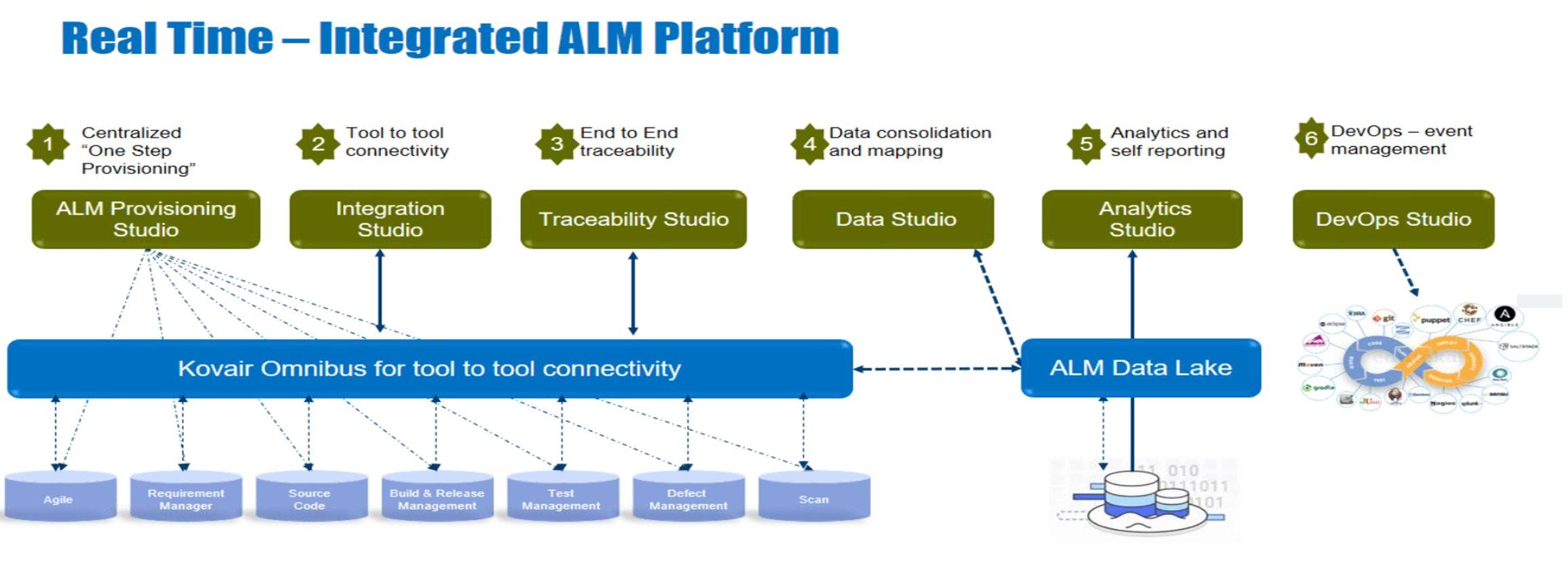 Digital Transformation with DevOps ALM Solutions