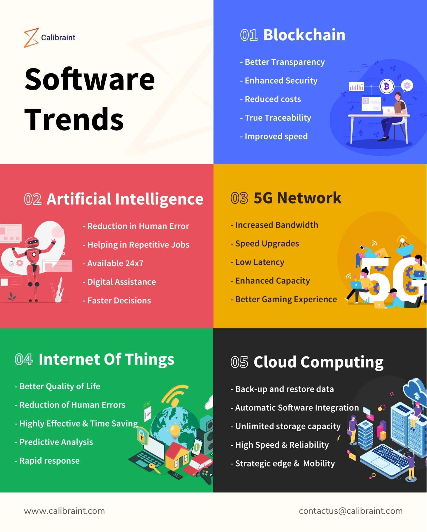 Software Trends