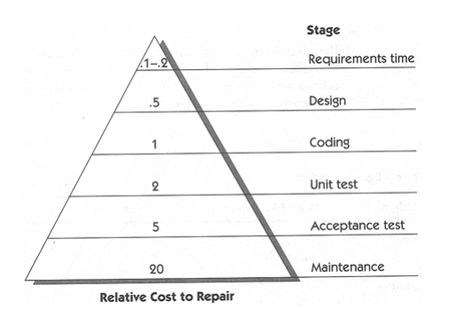 Relative cost to repair a defect at different lifecycle phases