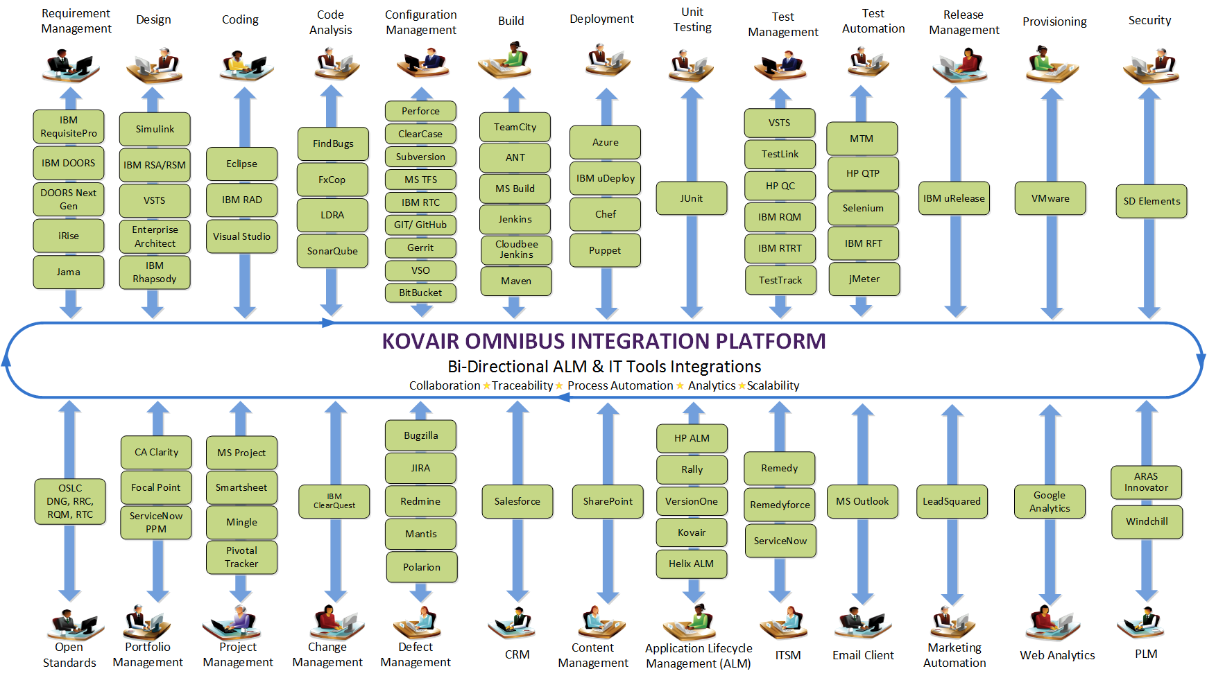 list of Integrations from Kovair