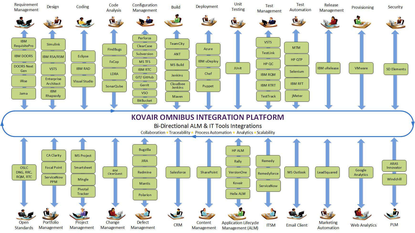 list of Integrations from Kovair
