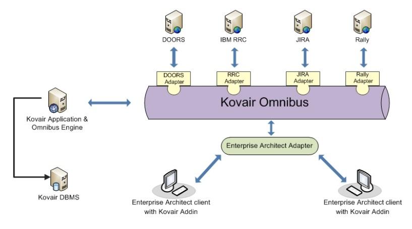 Enterprise Architect Integration Adapter Connector Kovair Rh Kovair Com  Sparx Enterprise Architect Architecture Diagram Enterprise System