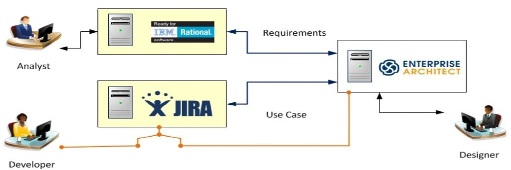 Enterprise Architect Integration with IBM RRC and JIRA