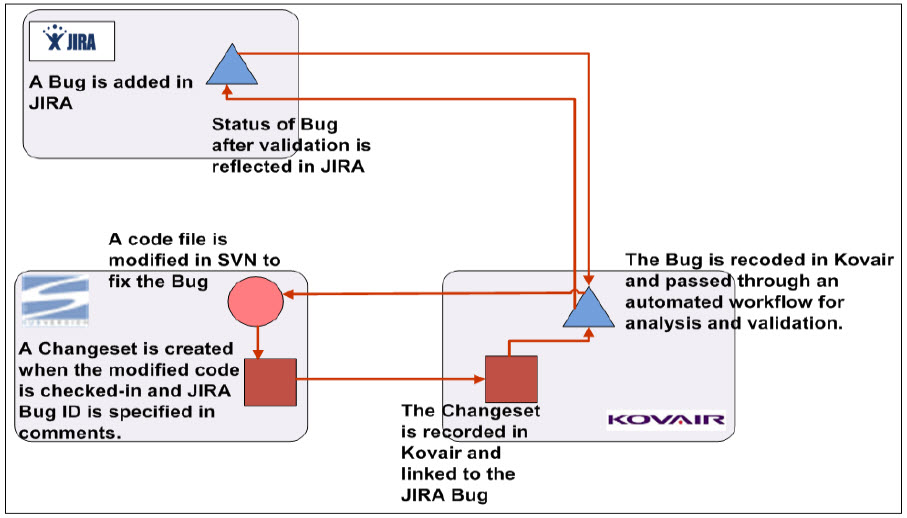 Example of SVN Integration