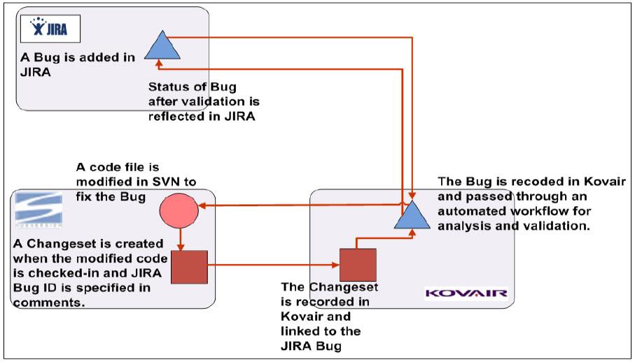 Subversion Alm It Tool Integration Adapterconnector Kovair