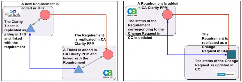 CA Clarity PPM Integrations