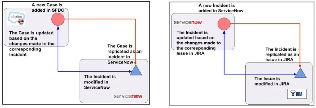 Examples of ServiceNow Integrations
