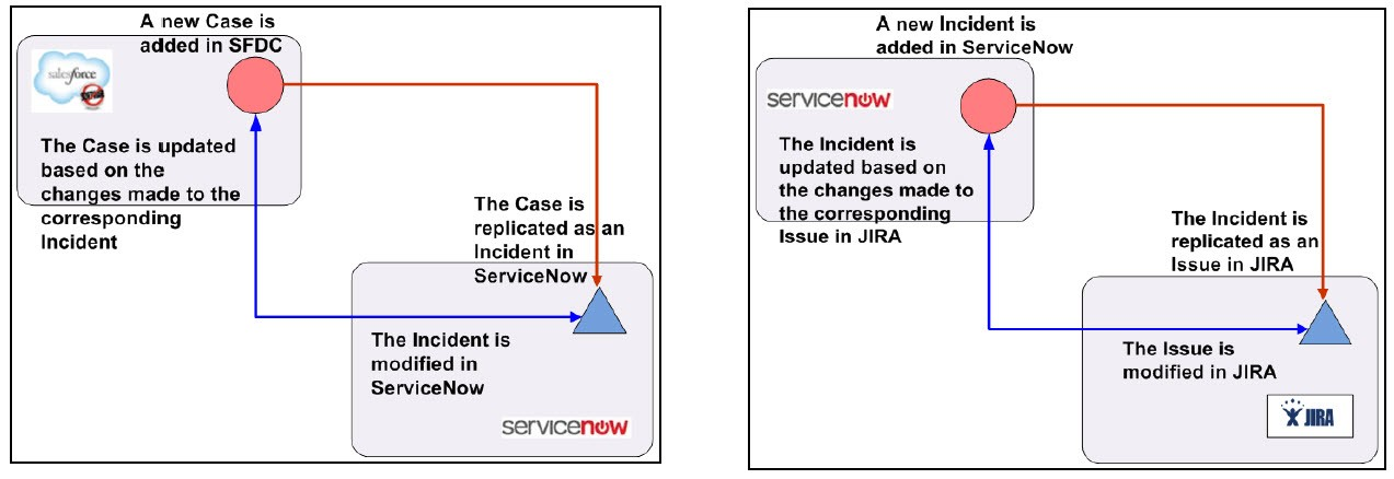 ServiceNow ALM & IT Tool Integration Adapter/Connector - Kovair