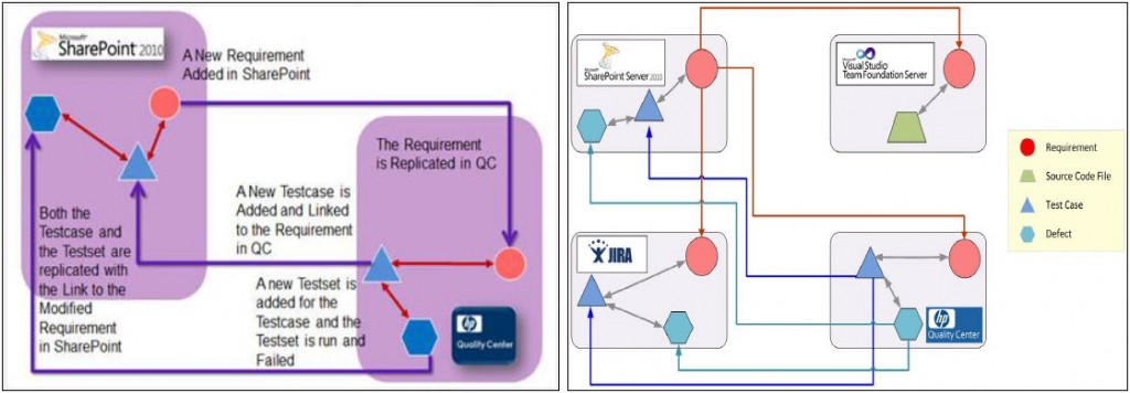 Examples of SharePoint Integration