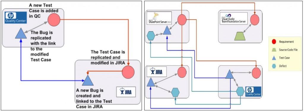 HP QC and JIRA Integration through Kovair Omnibus