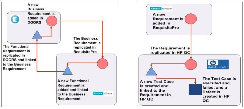 IBM Rational RequisitePro Integration with DOORS and QC