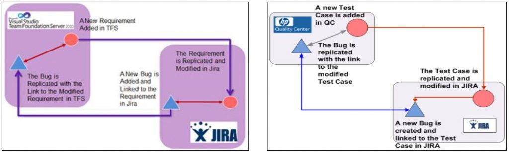 JIRA Integration with TFS and HP QC through Kovair Omnibus