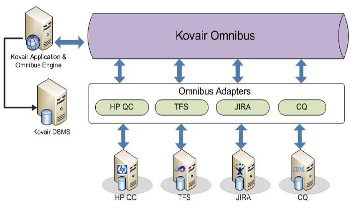 Kovair Omnibus ClearQuest Integration Adapter Architecture
