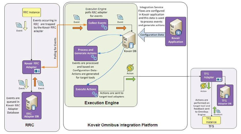 RRC integration with Microsoft TFS using Kovair Omnibus Integration Platform
