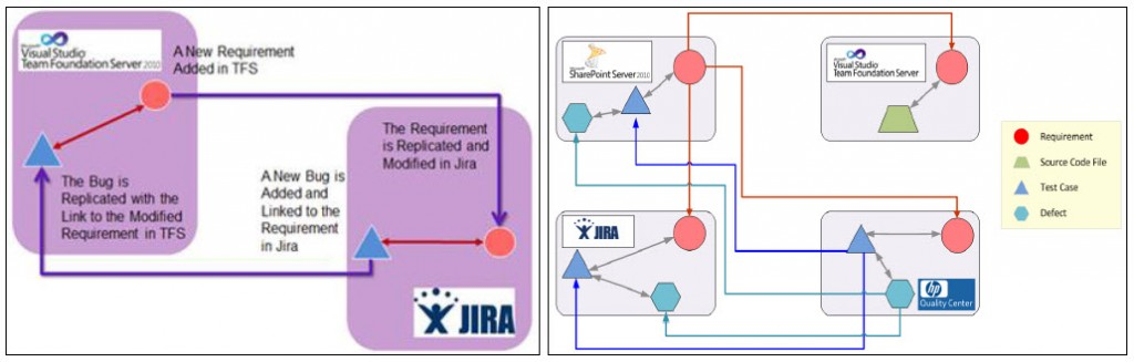 TFS JIRA and QC Integrations