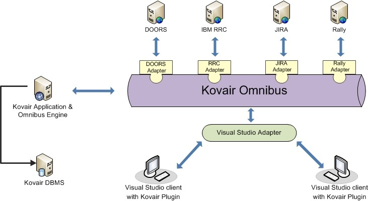 Visual Studio Integartion Adapter Architecture Diagram