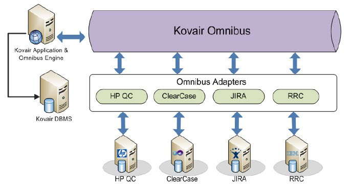 ClearCase Adapter Architecture Diagram