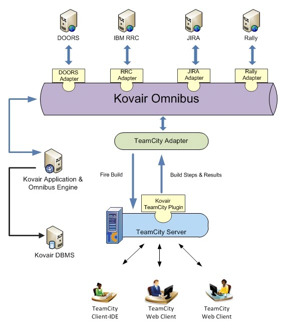 TeamCity Adapter Architecture Diagram