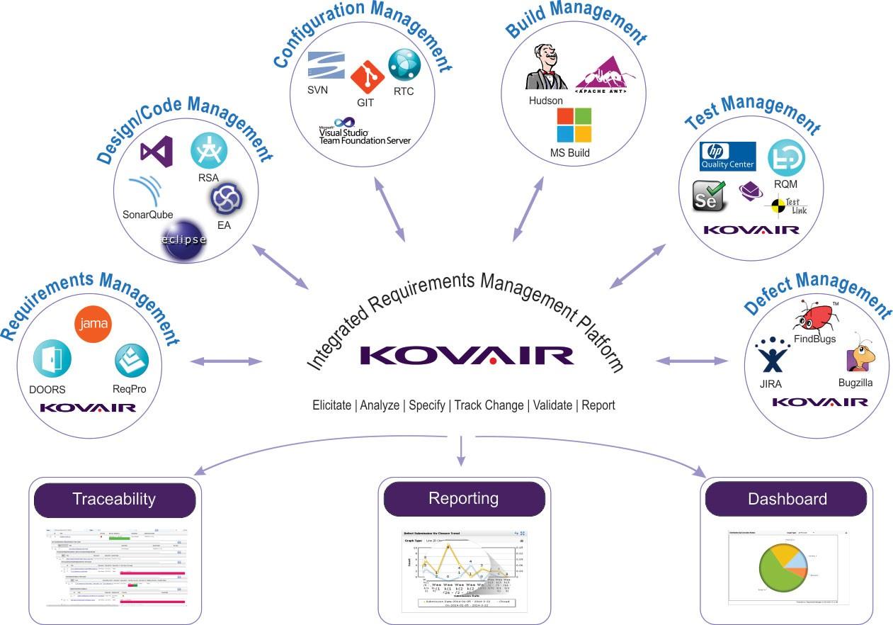 Integrated Requirements Management Platform