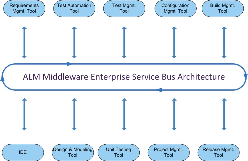Enterprise Service Bus Architecture