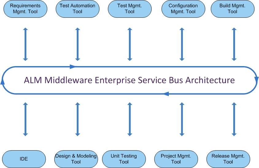 Why Select Esb Based Omnibus Integration Platform