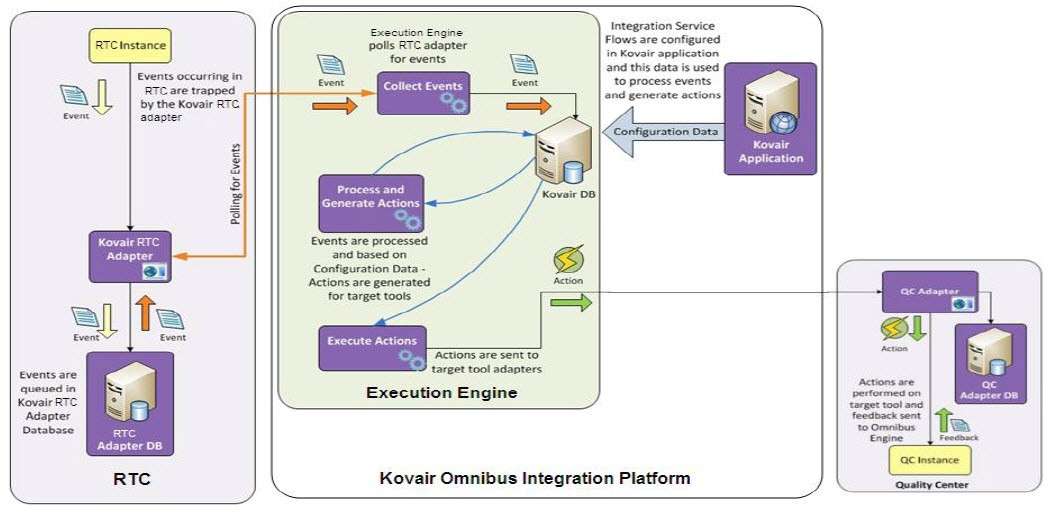 RTC-HP QC Integration using Kovair Omnibus Integration Platform
