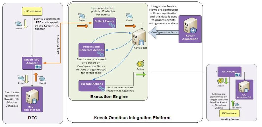 RTC-HP QC Integration using Kovair Omnibus Integration Platform