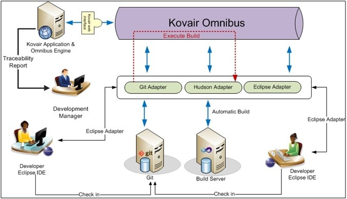 Kovair Integration Scenario with Git