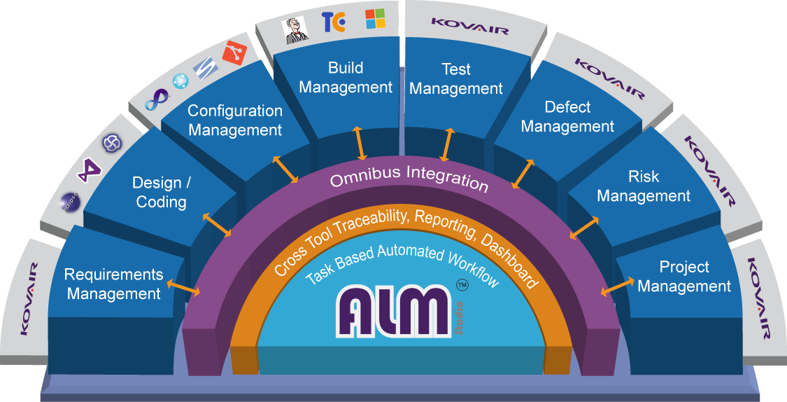 Alm Tools Alm Software Application Lifecycle Mgmt Kovair