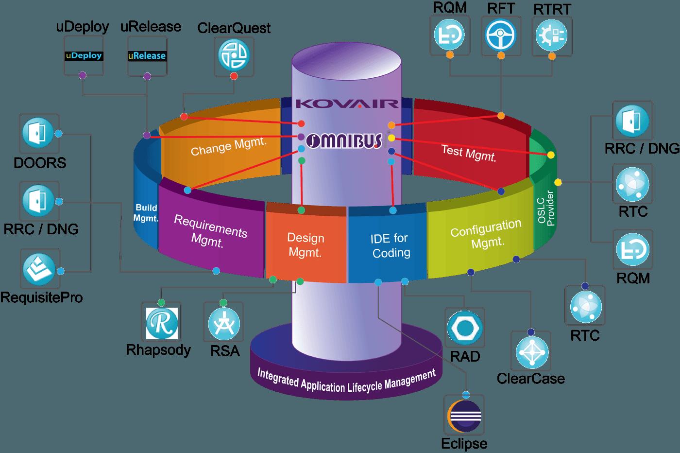 Kovair Integration Support for IBM Tools