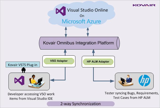Visual Studio Online Integration