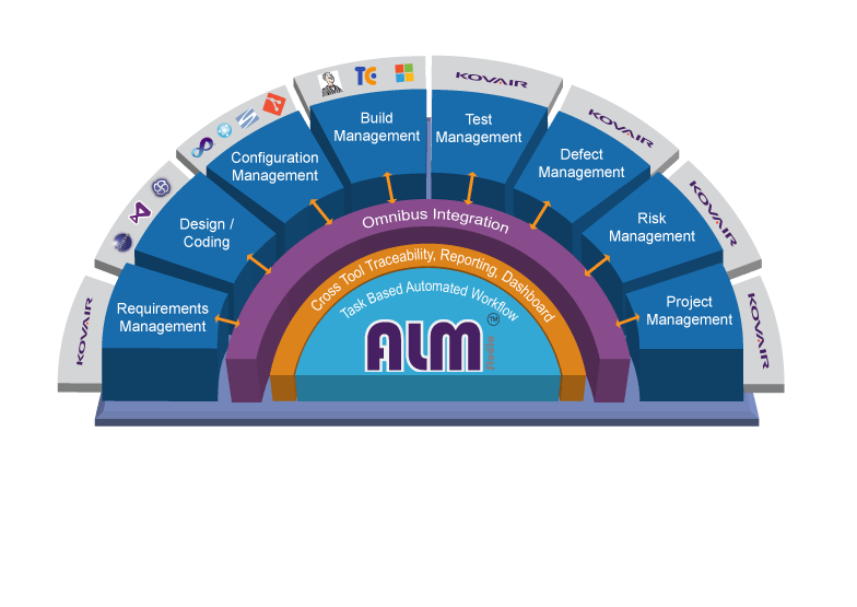 Integrated Application Lifecycle Management