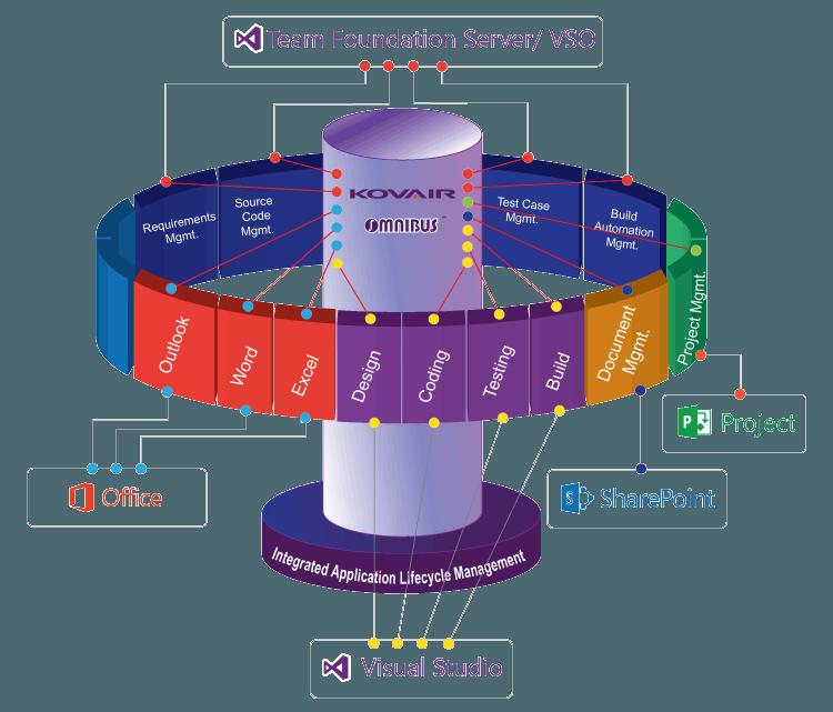 Microsoft Tools Integration diagram