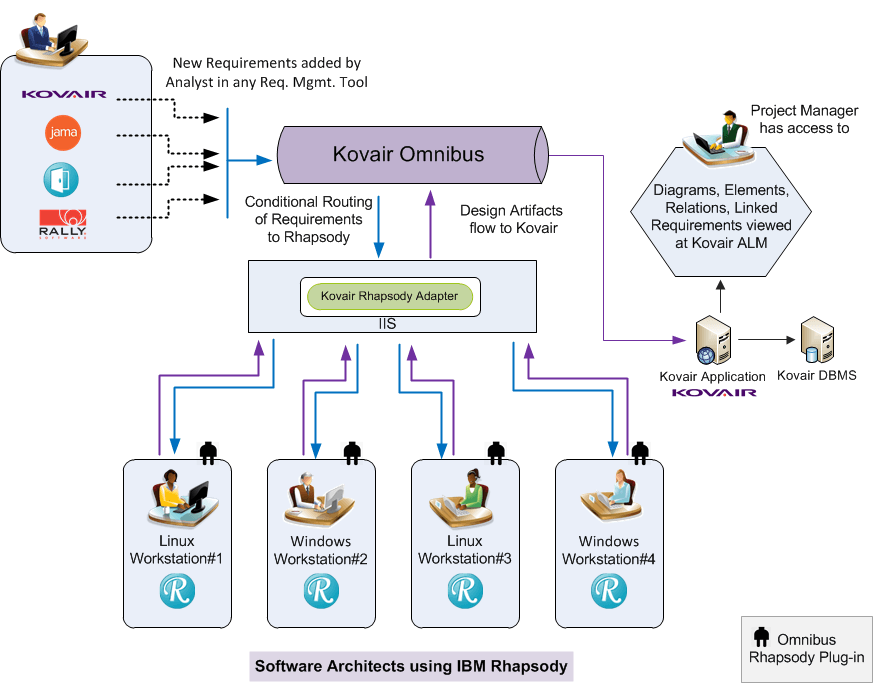 IBM Rhapsody integration with Kovair