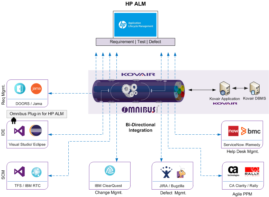 HP ALM integration with Kovair