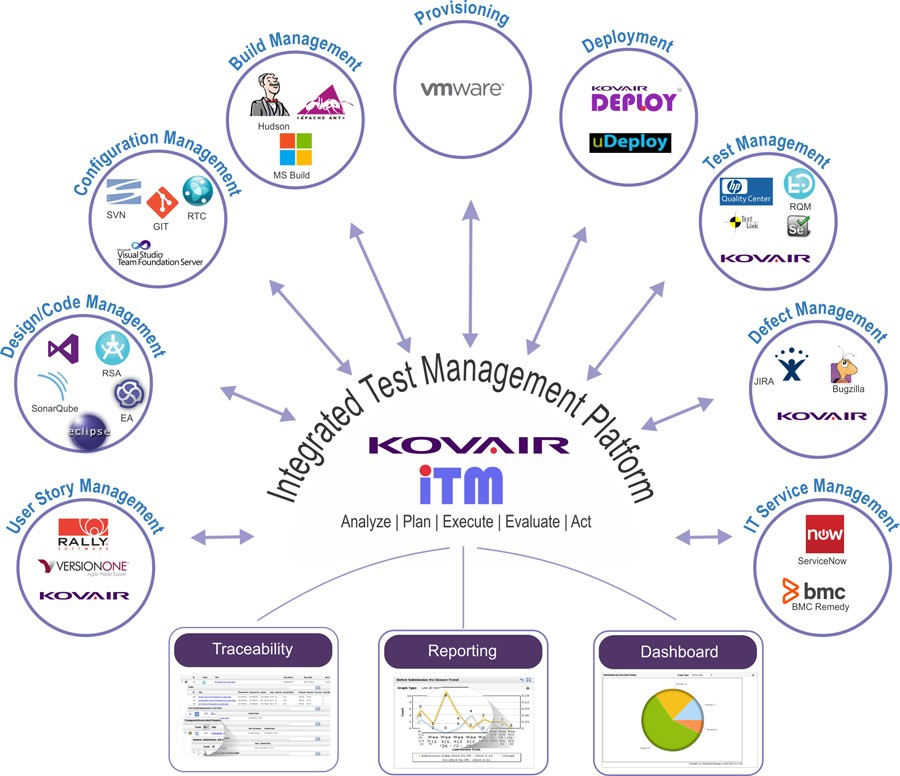 Integrate Test Management Process
