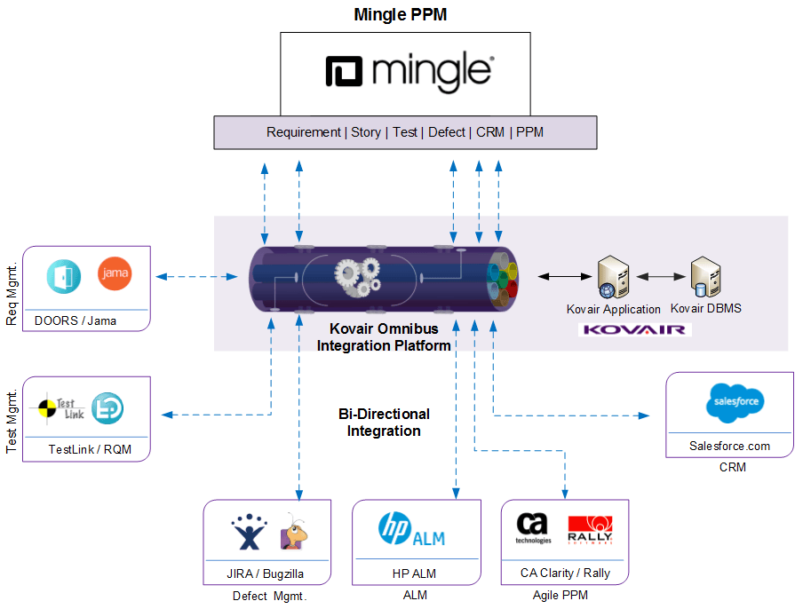 Use case example of kovair mingle integration