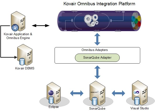 Kovair and SonarQube integration