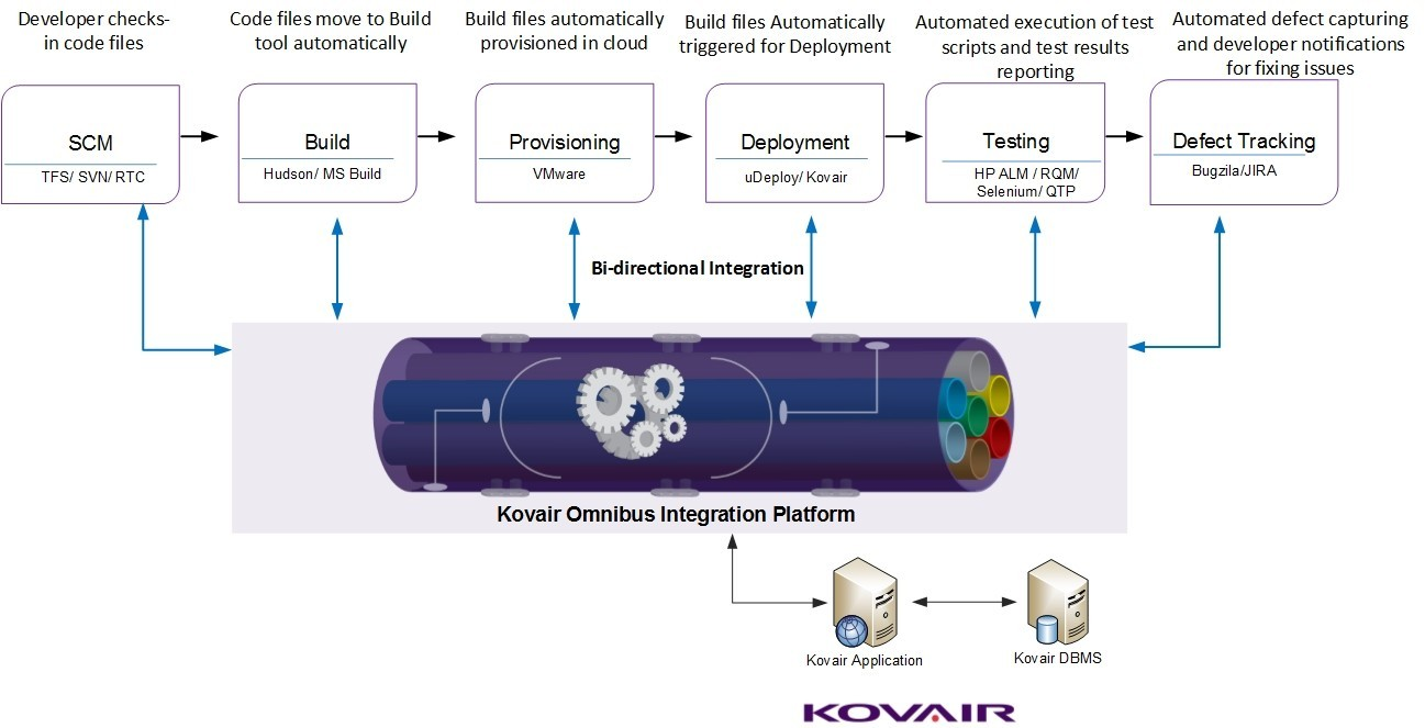 Kovair Omnibus Integration with vSphere, facilitating automation in Build, Provisioning till Product Delivery