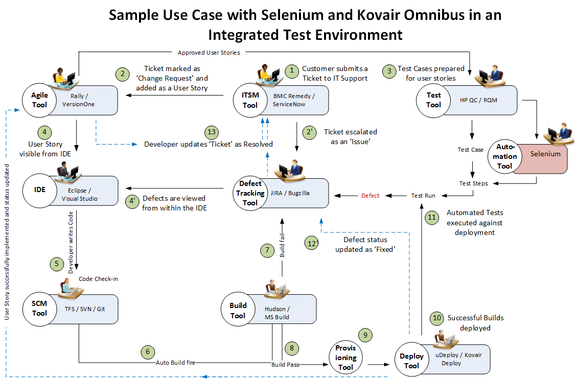 Use case example of Kovair Selenium integration